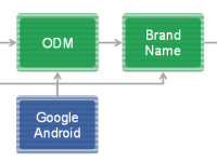201405-Android-value-chain